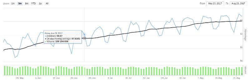 telemetry data of august