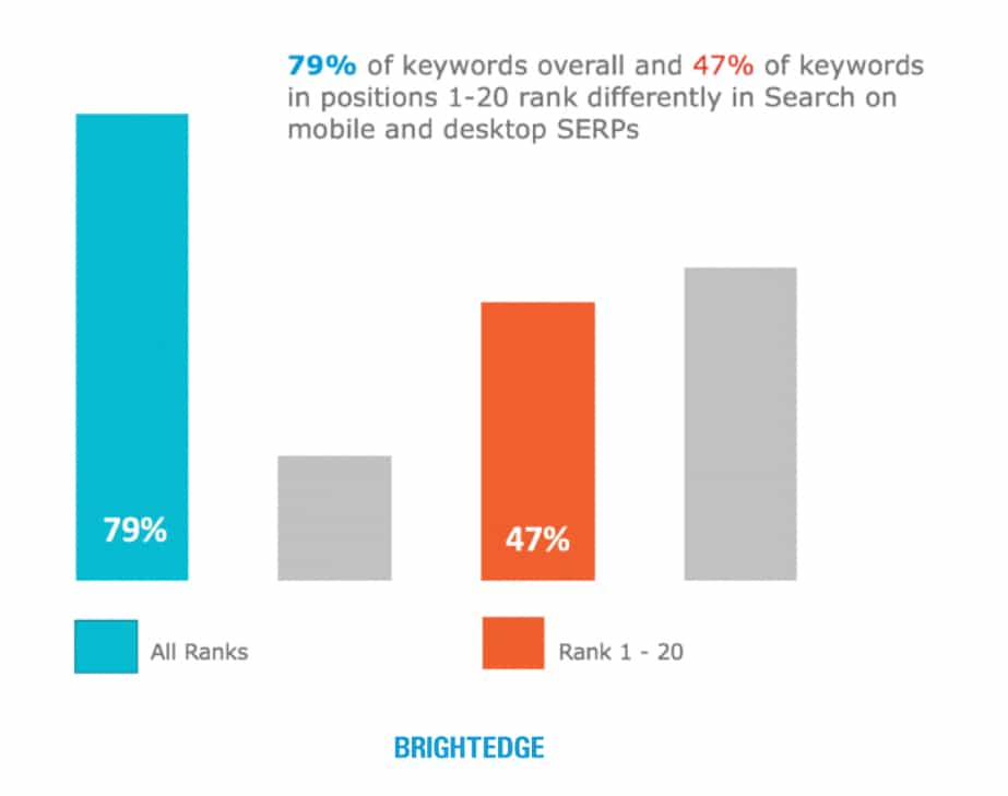 bar graphic about keywords