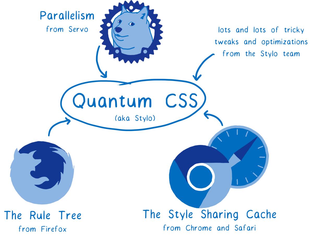 quantum css engine 2