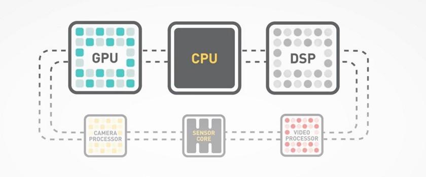 Heterogeneous Computer components