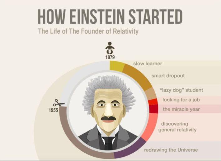 Ήταν ο Άλμπερτ Αϊνστάιν μια φανταστική ιδιοφυΐα;