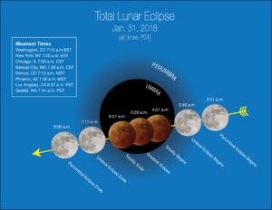 σεληνιακή έκλειψη