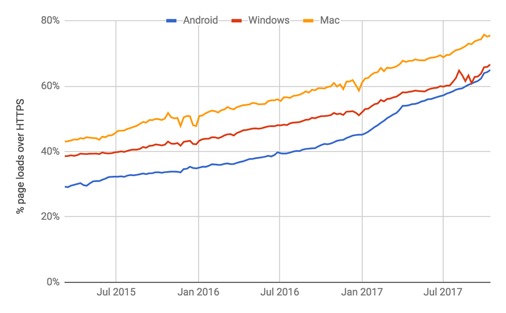 Chrome - https chart