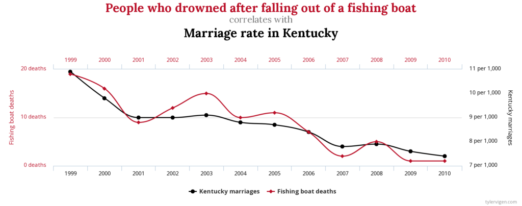 marriage rate vs drowned people