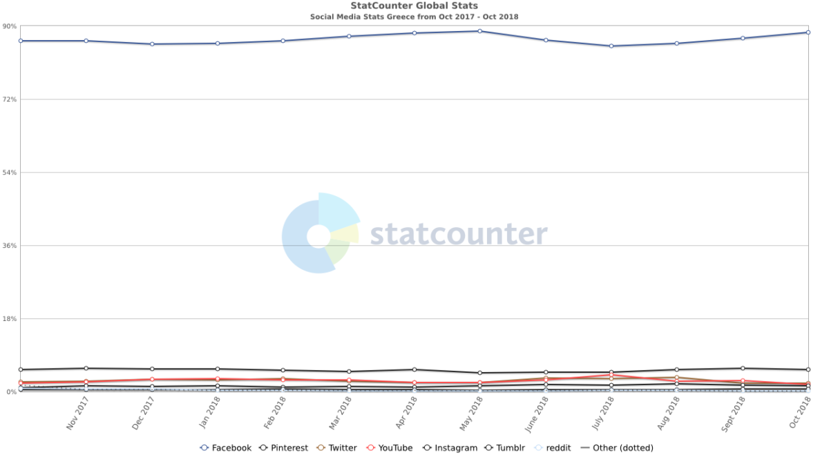 statcounter - social media Ελλάδα στις 10/2017 - 10/2018