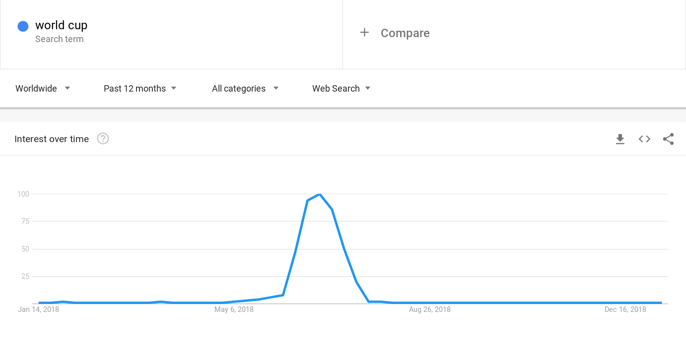 Google Trends World Cup